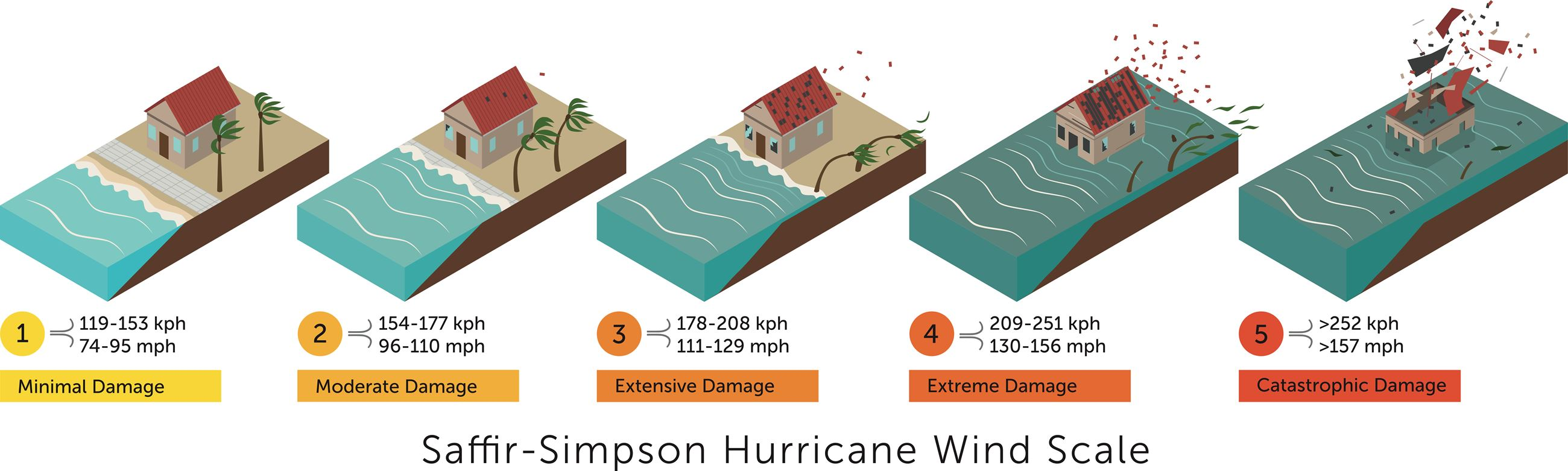 Chart explaining categories of hurricanes based on wind speed
